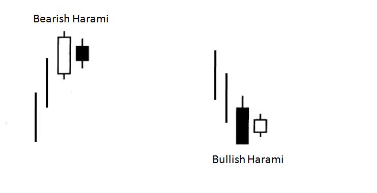 Hamari price action