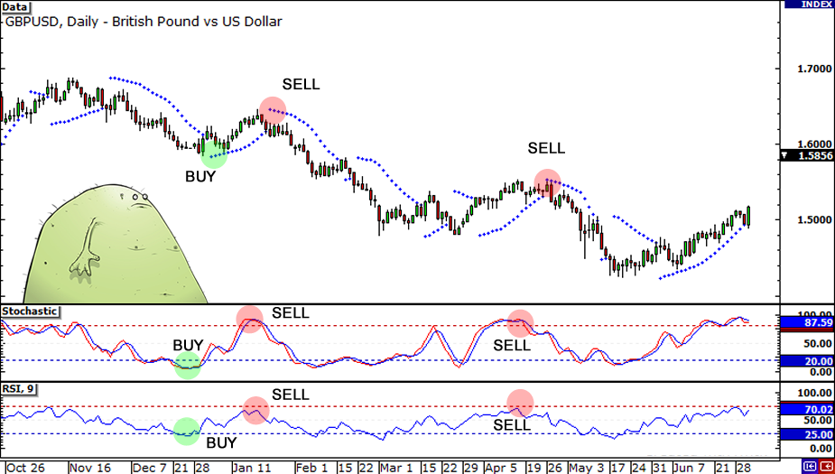 Stochastic sell-buy zone