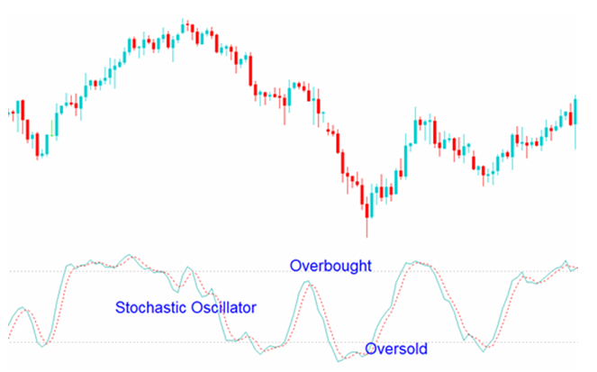overbought oversell Stochastic