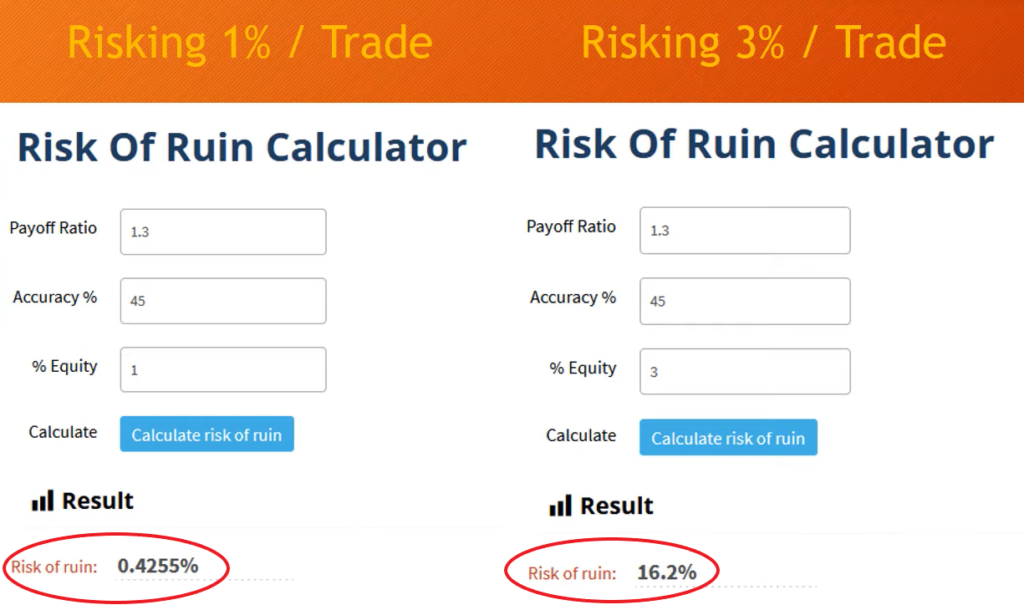 Risk of ruin calculating