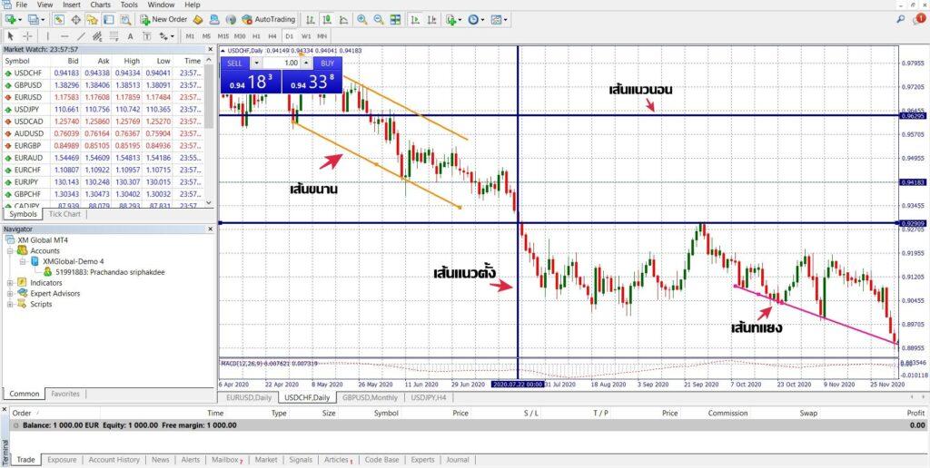 รูปแบบเส้นแนวโน้ม trendline บน mt4