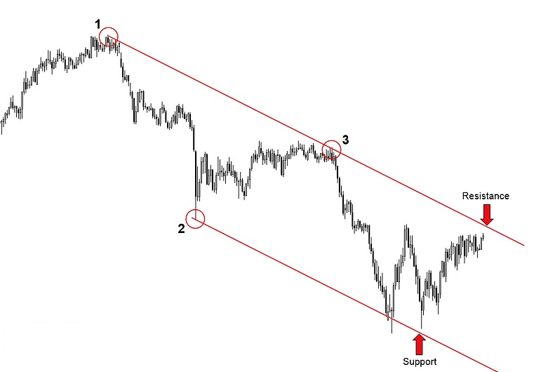 Sideway trend line